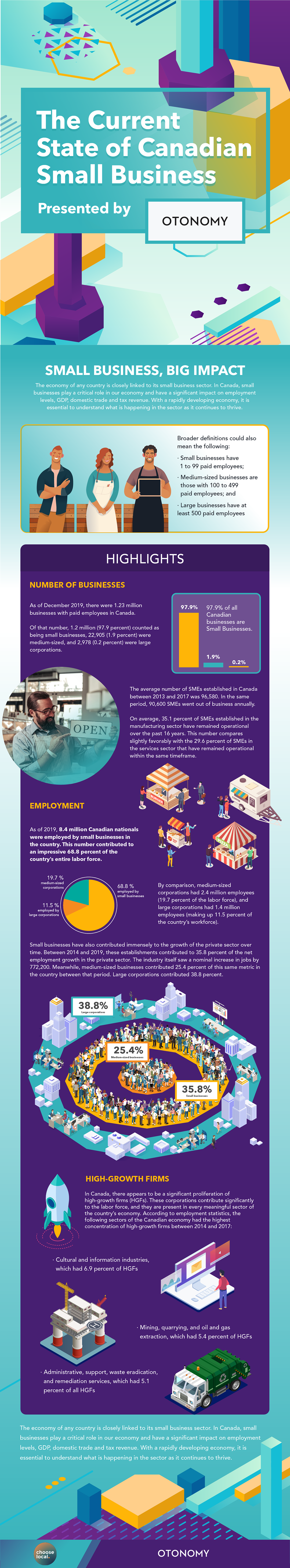 Infographic of the small business sector in Canada